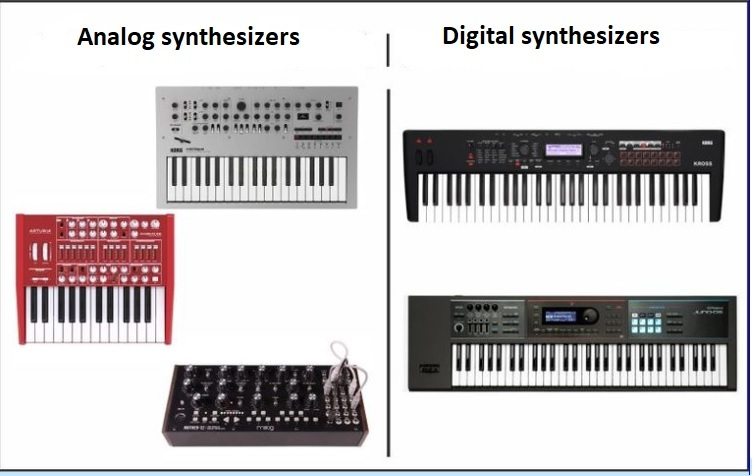 Digital synthesizers and analog