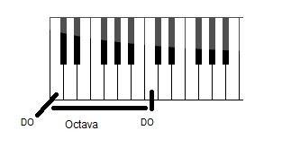 octava de un teclado